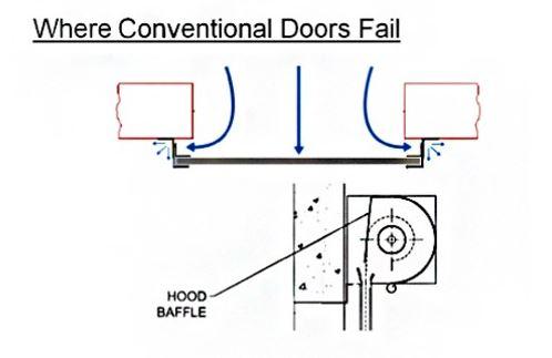 understanding rolling door thermal resistance and air leakage Overhead Garage Door Diagram